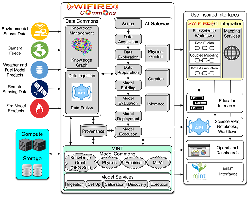 WIFIRE Commons Workflow Diagram